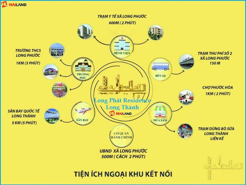 tiện ích liên kết dự án long phát residence